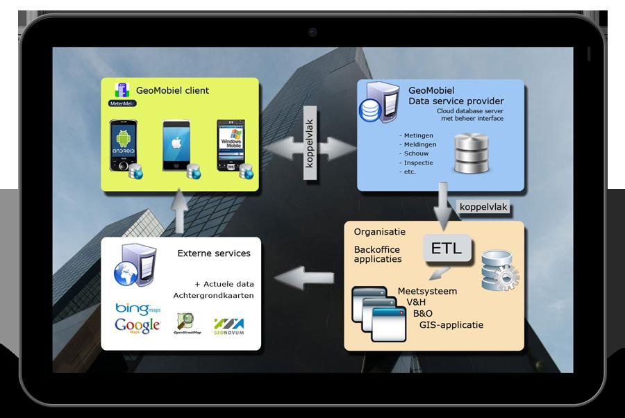 hosting data en software GeoApp